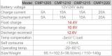 Solární PWM regulátor 12/24 V, 10 A, vstup 23V/46V (CMP12) procesorem řízený na ochranu baterií